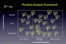 Innovation Idea Create Your Own by 3 Point Plan For Balancing Your Innovation Portfolio