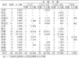 bureau 騁udes techniques 中国2013年度饮水型地方性氟中毒监测