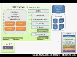 System Architect Resume Obiee Architect Resume Cv Cover Letter