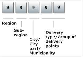 global sourcebook for international data management