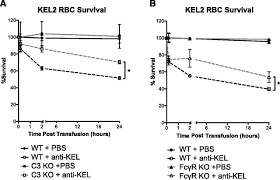 a novel role for c3 in antibody induced red blood cell clearance