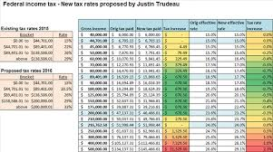 2015 Federal Tax Tables Table How Your Federal Income Tax Will Change Under Trudeau U0027s