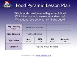 lesson plan food pyramid