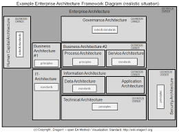 architecture awesome why is enterprise architecture important