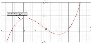 mathspace curve sketching