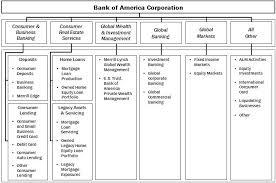 Bank Of America Design Cards Bac 12 31 2013 10k