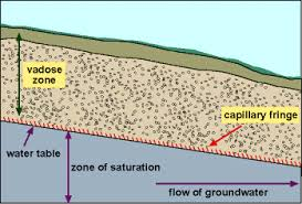 Groundwater Table Groundwater Review