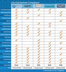 It Help Desk Software Comparison Capterra U0027s 10 Most Read Help Desk Tech Posts Of 2015 Capterra Blog