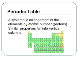 modern periodic table arrangement unit 4 the periodic table history and trends chapters 6 u0026 7 test