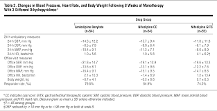 Blood Pressure Map Comparison Of The Efficacy Of Dihydropyridine Calcium Channel