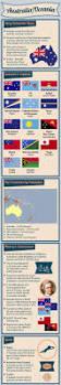 the 25 best ideas about australian continent on pinterest