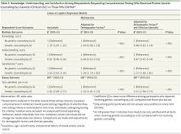 use and outcomes of brca testing and counseling in insured women