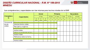 199 2015 minedu matriz de diseño curricular nacional modificación dcn