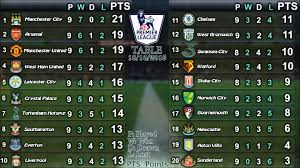 english soccer league tables english premier league results league table 17 19 10 2015 youtube