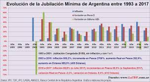 valores servicio domestico 2016 argentina evolución del jubilación mínima en argentina desde 2003 al 2015