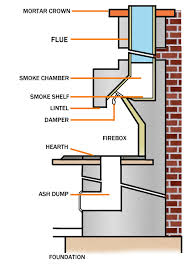 Damper On Fireplace by All About Masonry Fireplaces Northline Express