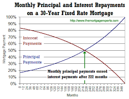 Mortgage Calculator Amortization Table by It Takes 18 5 Years To Pay More Principal Than Interest With An