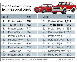 guess which car malaysian thieves love to curi the most cilisos