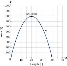 quadratic functions precalculus