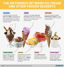 difference between ice cream and frozen dessert business insider