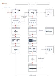 streamlining the design process user flow to final design using