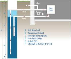 standing column wells goodwin well u0026 water inc goodwin well