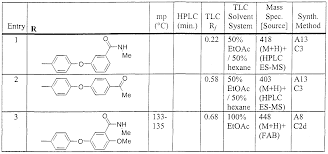 WO A1 φ CARBOXY ARYL SUBSTITUTED DIPHENYL UREAS AS p38