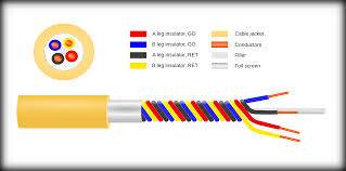 youtube color code component line wire color telephone code youtube power balanced