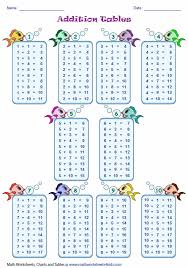 Times Tables 1 12 Addition Tables And Charts