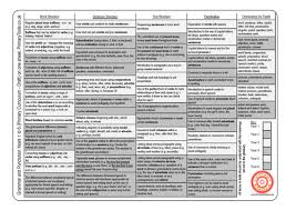 grammar and punctuation curriculum on one a4 sheet by primaryclass