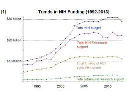 Nih Map National Institutes Of Health Nih Award Trends 1992 2013