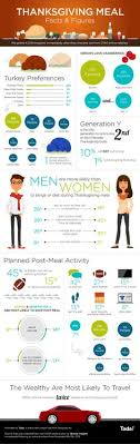 thanksgiving facts infographic thanksgiving facts