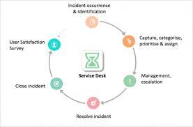 Service Desk Management Process Service Desk Comma5 Crm