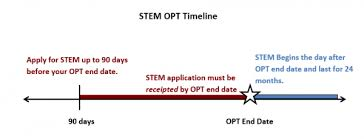 opt stem extension the office of international affairs the