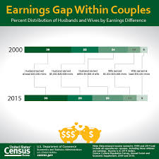 bureau of statistics us earnings made gains relative to husbands