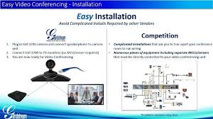 the overview of solution of video conferences of grandstream gvc