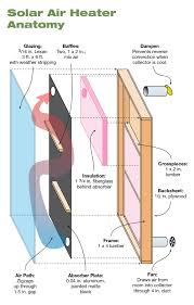 diy solar air heater home power magazine