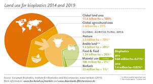 faq u2013 european bioplastics e v