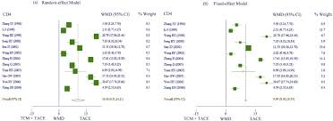 meta analysis traditional chinese medicine for improving immune