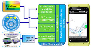 micromachines free full text reciprocal estimation of