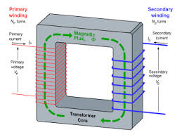 transformers explaining the basics of transformers
