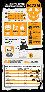 halloween food to buy data halloween retail spending poised to hit 472m data