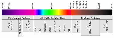 infrared and ultraviolet light the wavelength range of optical radiation