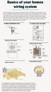 basic house wiring tips home wiring diagrams bing images