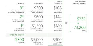 td business solutions visa signature credit card