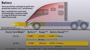 electric semi truck will tesla disrupt long haul trucking tesla motors nasdaq tsla