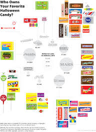 all your favorite halloween candy is made by only 10 corporations