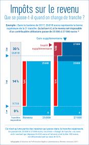 changement si e social association impôt sur le revenu déclaration de revenus changement de tranches