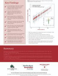 hie outreach project surveys landscape tree stocks