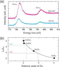 Cobalt B by Panoscopic Alloying Of Cobalt In Ceo2 U2013zro2 Solid Solutions For